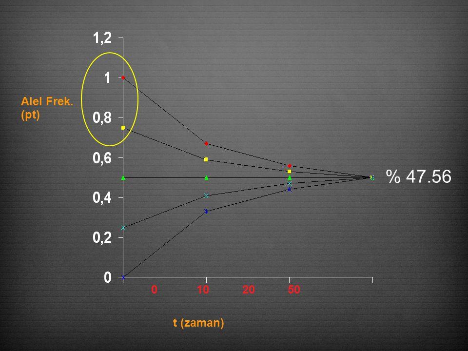 0 10 20 50 t (zaman) Alel Frek. (pt) % 47.56