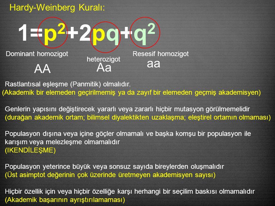 Hardy-Weinberg Kuralı: 1=p 2 +2pq+q 2 Dominant homozigotResesif homozigot heterozigot AA Aa aa Rastlantısal eşleşme (Panmitik) olmalıdır.