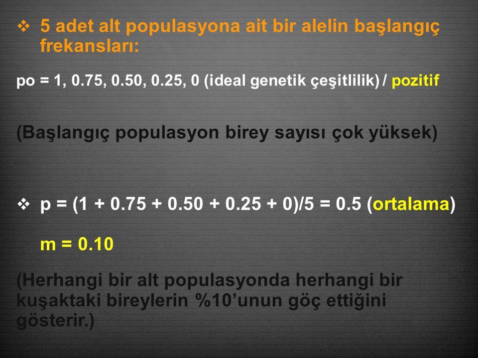  5 adet alt populasyona ait bir alelin başlangıç frekansları: po = 1, 0.75, 0.50, 0.25, 0 (ideal genetik çeşitlilik) / pozitif (Başlangıç populasyon birey sayısı çok yüksek)  p = (1 + 0.75 + 0.50 + 0.25 + 0)/5 = 0.5 (ortalama) m = 0.10 (Herhangi bir alt populasyonda herhangi bir kuşaktaki bireylerin %10'unun göç ettiğini gösterir.)