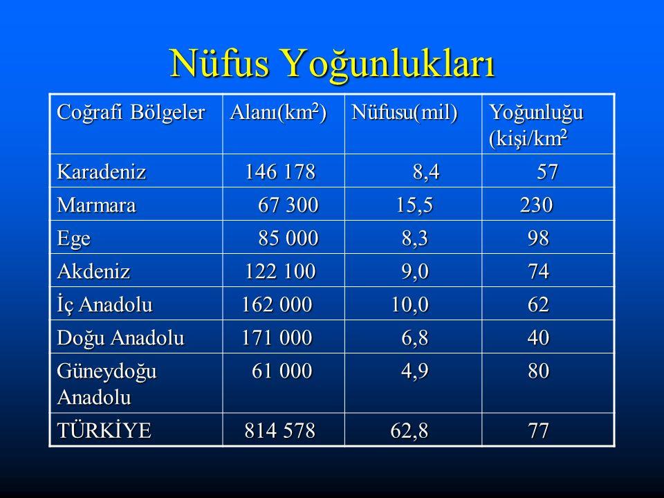 Yurdumuzda Nüfusun Dağılışı 1997 nüfus sayımı sonuçlarına göre ülkemizin nüfusu 62 865 574'tür.