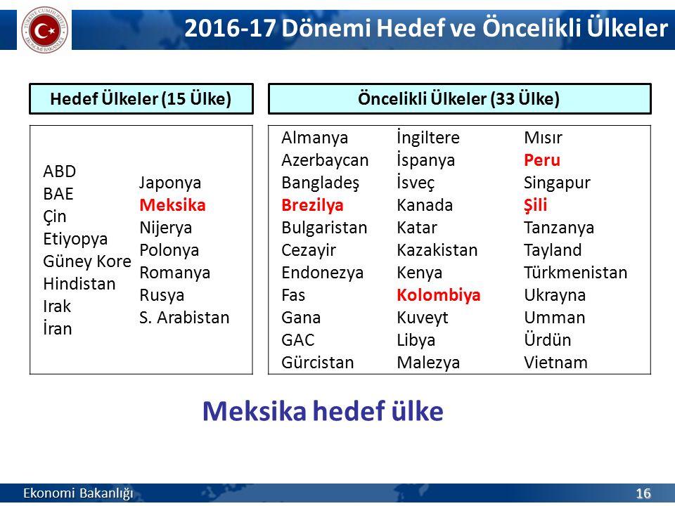 ABD BAE Çin Etiyopya Güney Kore Hindistan Irak İran Japonya Meksika Nijerya Polonya Romanya Rusya S. Arabistan 2016-17 Dönemi Hedef ve Öncelikli Ülkel