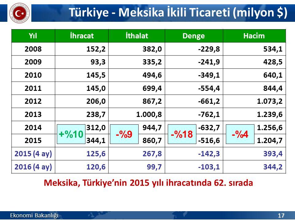 Türkiye - Meksika İkili Ticareti (milyon $) Ekonomi Bakanlığı 17 YılİhracatİthalatDengeHacim 2008152,2382,0-229,8534,1 200993,3335,2-241,9428,5 201014