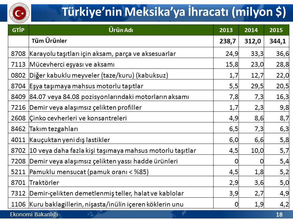Türkiye'nin Meksika'ya İhracatı (milyon $) Ekonomi Bakanlığı 18 GTİP Ü r ü n Adı 201320142015 T ü m Ü r ü nler 238,7312,0344,1 8708Karayolu taşıtları