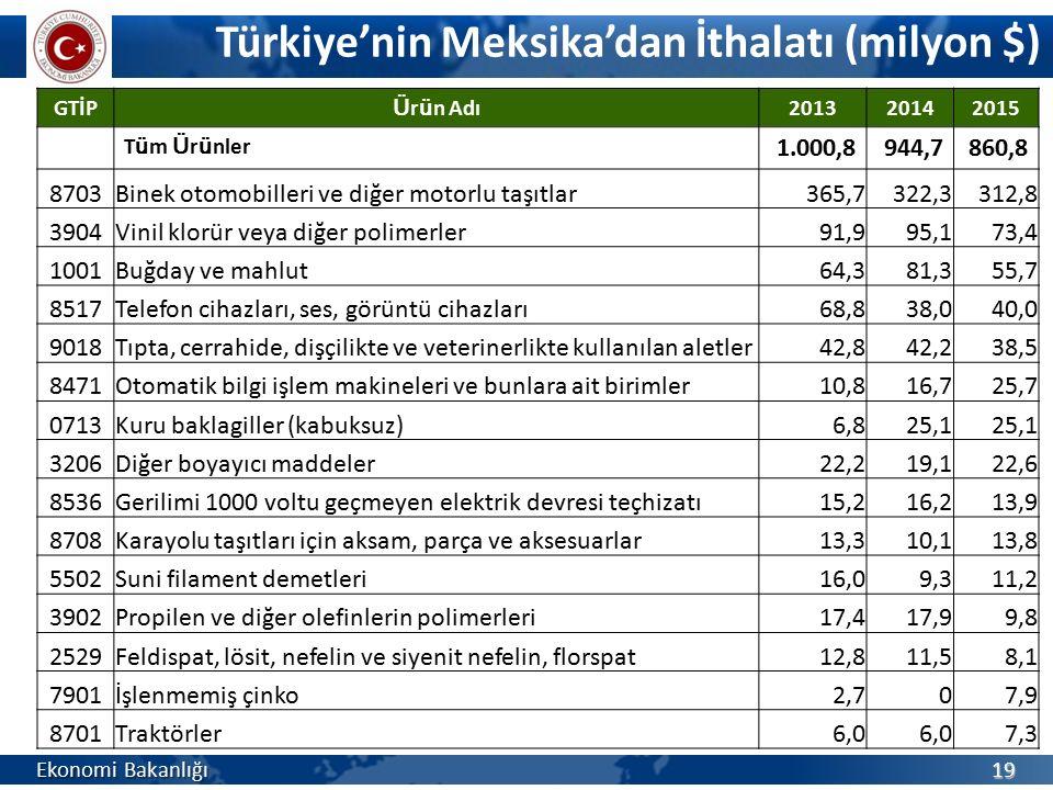 Türkiye'nin Meksika'dan İthalatı (milyon $) Ekonomi Bakanlığı 19 GTİP Ü r ü n Adı 201320142015 T ü m Ü r ü nler 1.000,8944,7860,8 8703Binek otomobille