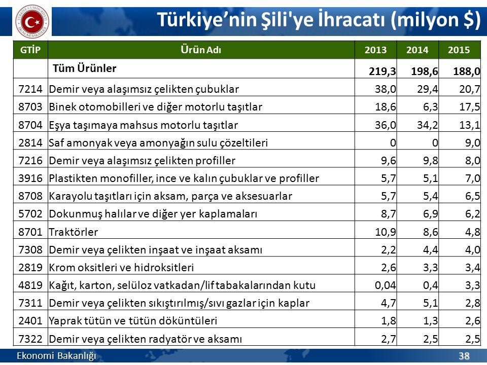 Türkiye'nin Şili'ye İhracatı (milyon $) Ekonomi Bakanlığı 38 GTİP Ü r ü n Adı 201320142015 Tüm Ürünler 219,3198,6188,0 7214Demir veya alaşımsız çelikt