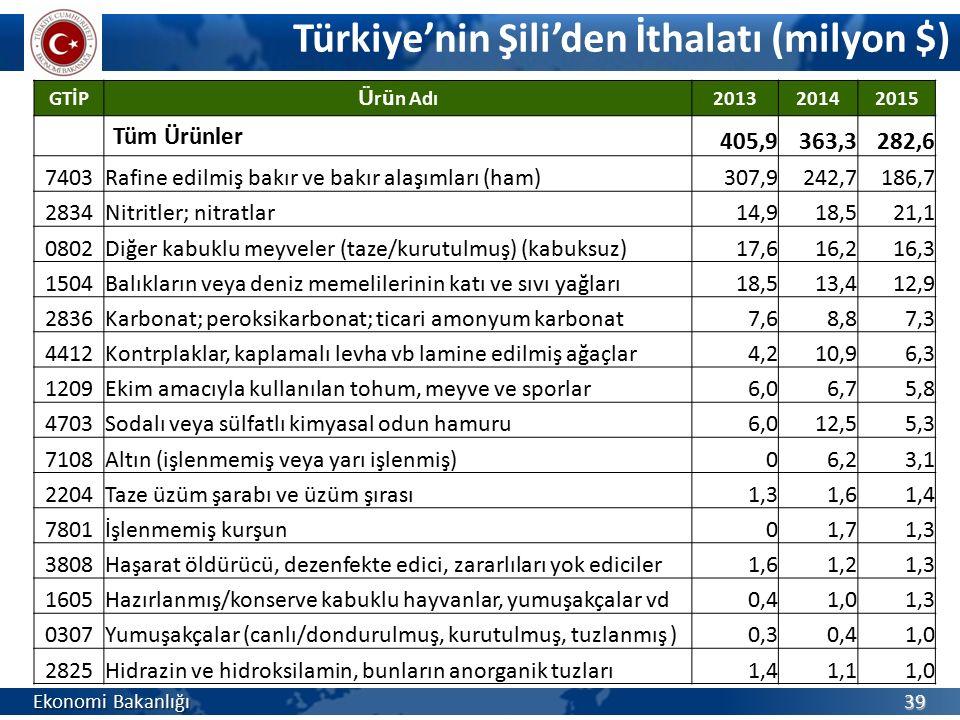 Türkiye'nin Şili'den İthalatı (milyon $) Ekonomi Bakanlığı 39 GTİP Ü r ü n Adı 201320142015 Tüm Ürünler 405,9363,3282,6 7403Rafine edilmiş bakır ve ba