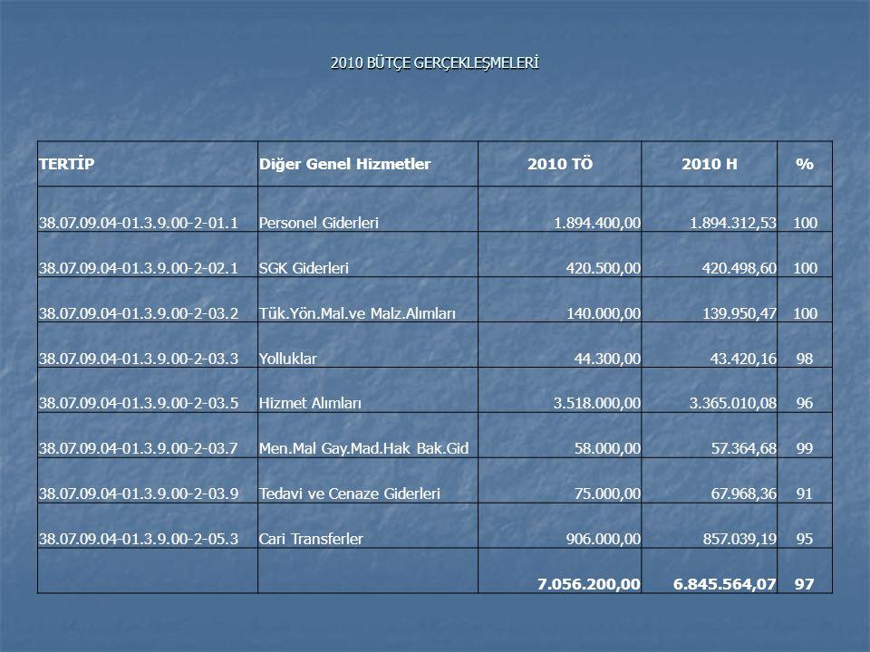 2010 BÜTÇE GERÇEKLEŞMELERİ TERTİPDiğer Genel Hizmetler2010 TÖ2010 H% 38.07.09.04-01.3.9.00-2-01.1Personel Giderleri1.894.400,001.894.312,53100 38.07.0