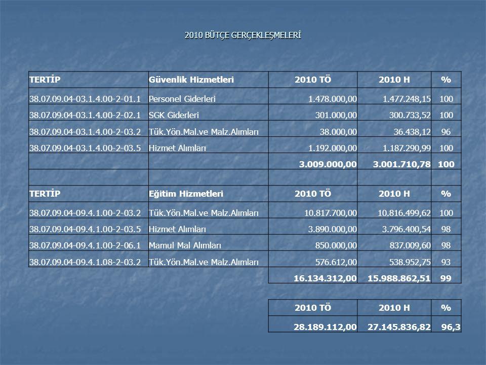 2010 BÜTÇE GERÇEKLEŞMELERİ TERTİPGüvenlik Hizmetleri2010 TÖ2010 H% 38.07.09.04-03.1.4.00-2-01.1Personel Giderleri1.478.000,001.477.248,15100 38.07.09.