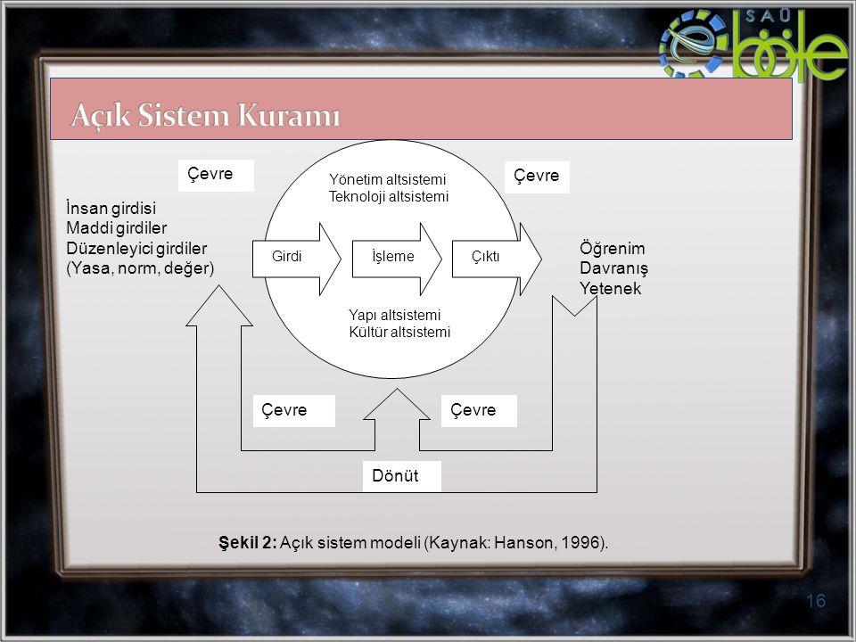 16 GirdiİşlemeÇıktı Dönüt Çevre Yönetim altsistemi Teknoloji altsistemi Yapı altsistemi Kültür altsistemi İnsan girdisi Maddi girdiler Düzenleyici girdiler Öğrenim (Yasa, norm, değer) Davranış Yetenek Şekil 2: Açık sistem modeli (Kaynak: Hanson, 1996).