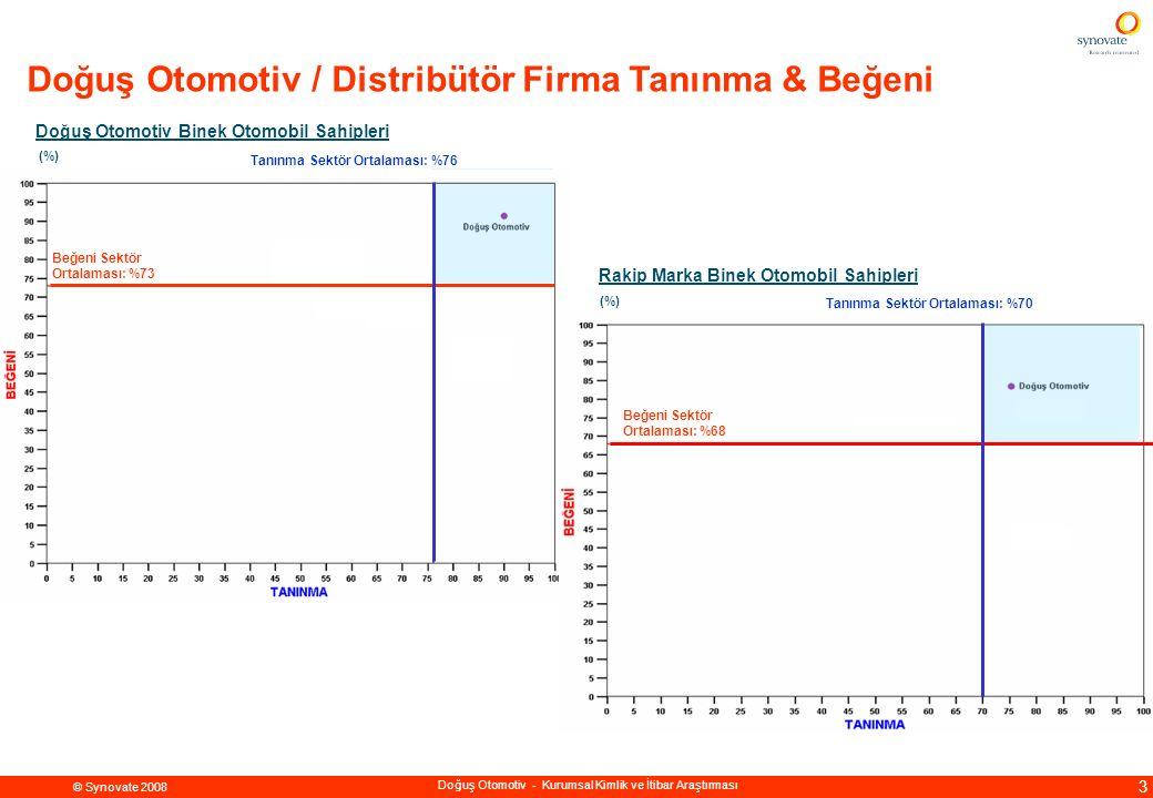© Synovate 2008 4 Doğuş Otomotiv - Kurumsal Kimlik ve İtibar Araştırması Doğuş Otomotiv LCV Sahipleri Rakip Marka LCV Sahipleri Tanınma Sektör Ortalaması: %75 Tanınma Sektör Ortalaması: %70 (%) Beğeni Sektör Ortalaması: %70 Beğeni Sektör Ortalaması: %65 (%) Doğuş Otomotiv / Distribütör Firma Tanınma & Beğeni