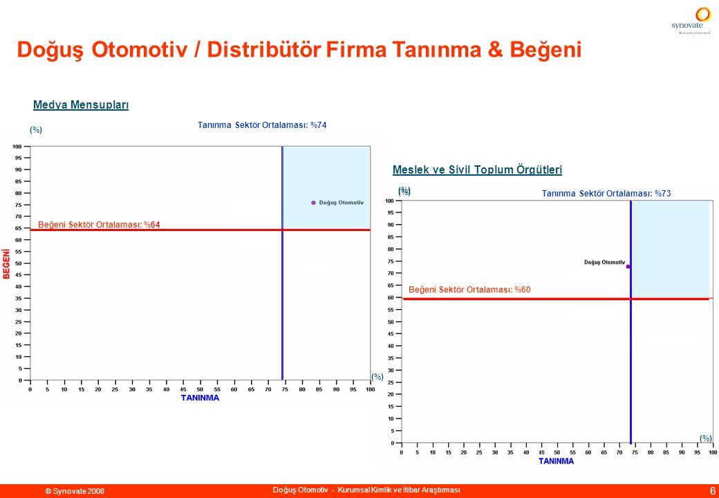 © Synovate 2008 7 Doğuş Otomotiv - Kurumsal Kimlik ve İtibar Araştırması Doğuş Holding Şirketleri Üst Yönetim Tanınma Sektör Ortalaması: %76 Beğeni Sektör Ortalaması: %57 Banka Finans Çevresi ve Yatırımcılar Tanınma Ortalaması: %81 Beğeni Ortalaması: %74 (%) Doğuş Otomotiv / Distribütör Firma Tanınma & Beğeni