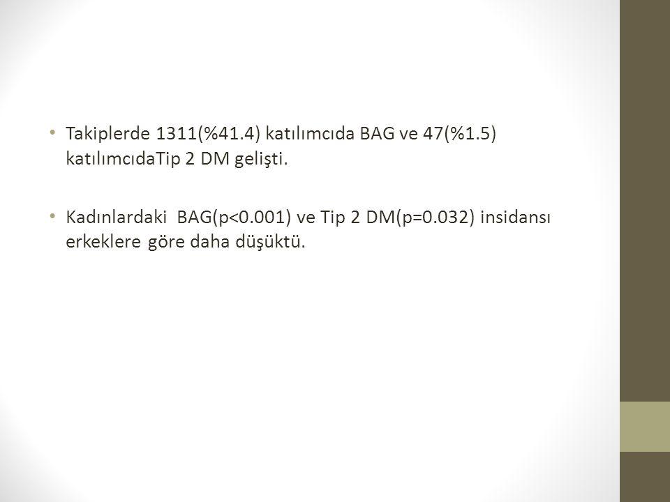 Takiplerde 1311(%41.4) katılımcıda BAG ve 47(%1.5) katılımcıdaTip 2 DM gelişti.