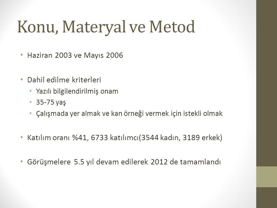 Konu, Materyal ve Metod Haziran 2003 ve Mayıs 2006 Dahil edilme kriterleri Yazılı bilgilendirilmiş onam 35-75 yaş Çalışmada yer almak ve kan örneği vermek için istekli olmak Katılım oranı %41, 6733 katılımcı(3544 kadın, 3189 erkek) Görüşmelere 5.5 yıl devam edilerek 2012 de tamamlandı