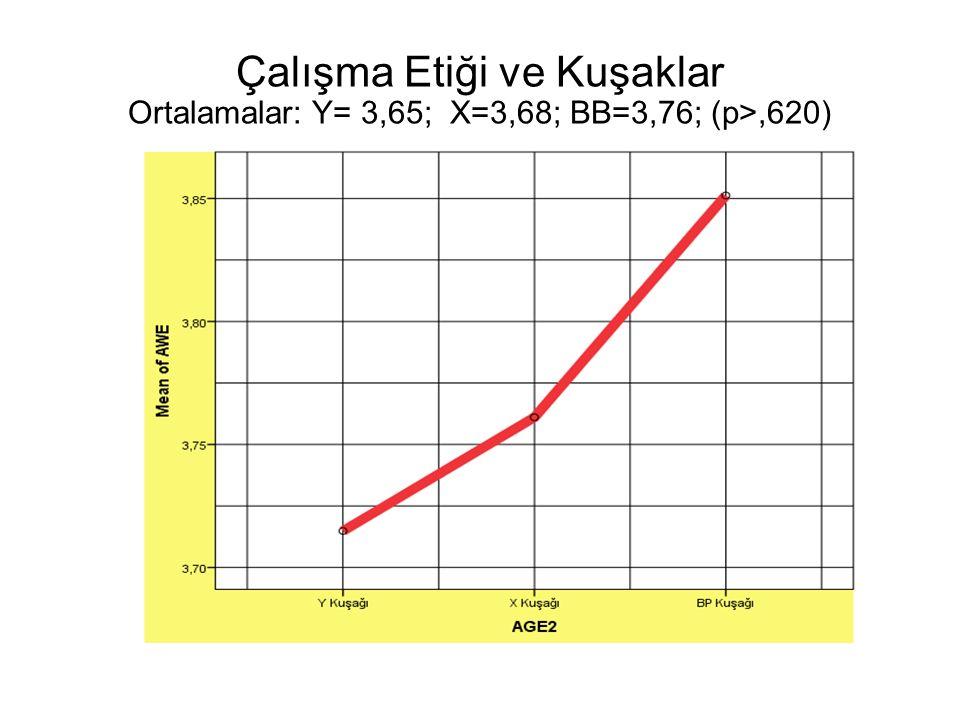 Çalışma Etiği ve Kuşaklar Ortalamalar: Y= 3,65; X=3,68; BB=3,76; (p>,620)