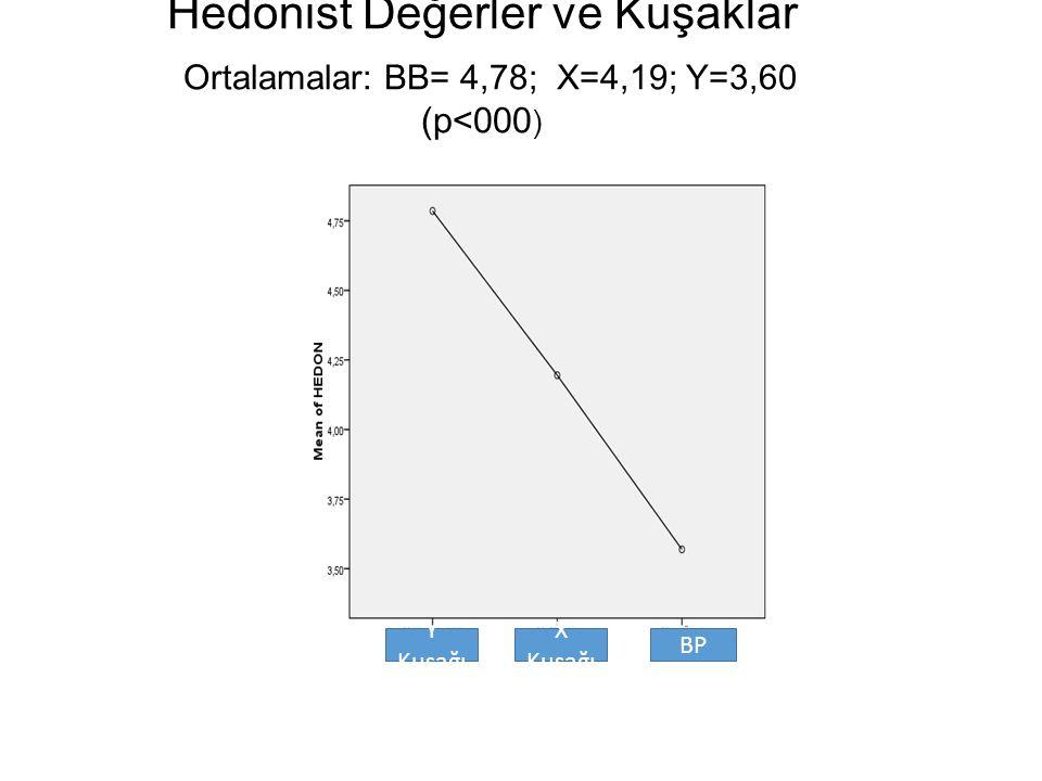 Hedonist Değerler ve Kuşaklar Ortalamalar: BB= 4,78; X=4,19; Y=3,60 (p<000 ) Y Kuşağı X Kuşağı BP