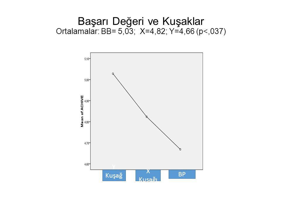 Başarı Değeri ve Kuşaklar Ortalamalar: BB= 5,03; X=4,82; Y=4,66 (p<,037) Y Kuşağ ı X Kuşağı BP