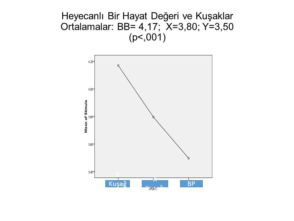 Heyecanlı Bir Hayat Değeri ve Kuşaklar Ortalamalar: BB= 4,17; X=3,80; Y=3,50 (p<,001) Y Kuşağ ı X Kuşağı BP