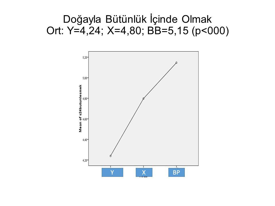 Doğayla Bütünlük İçinde Olmak Ort: Y=4,24; X=4,80; BB=5,15 (p<000) YXBP