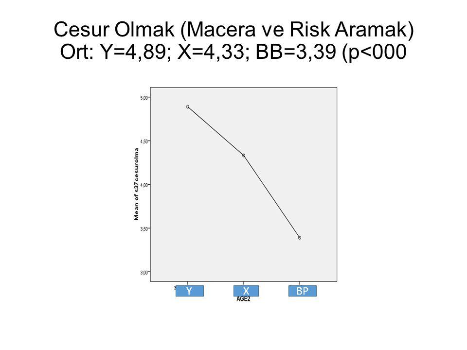Cesur Olmak (Macera ve Risk Aramak) Ort: Y=4,89; X=4,33; BB=3,39 (p<000 YXBP