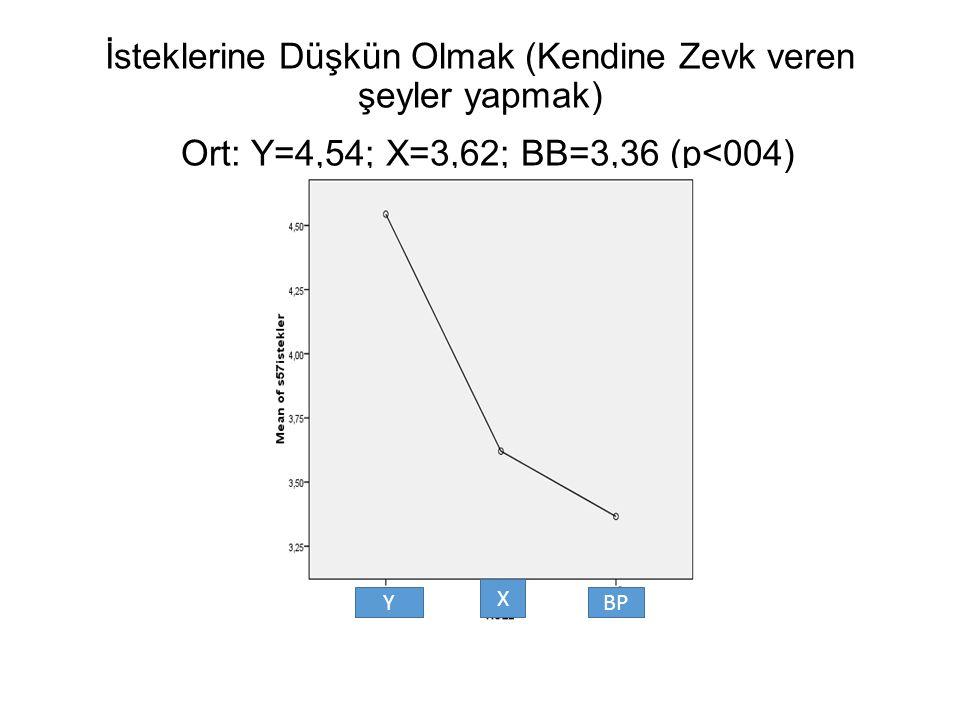 İsteklerine Düşkün Olmak (Kendine Zevk veren şeyler yapmak) Ort: Y=4,54; X=3,62; BB=3,36 (p<004) Y X BP
