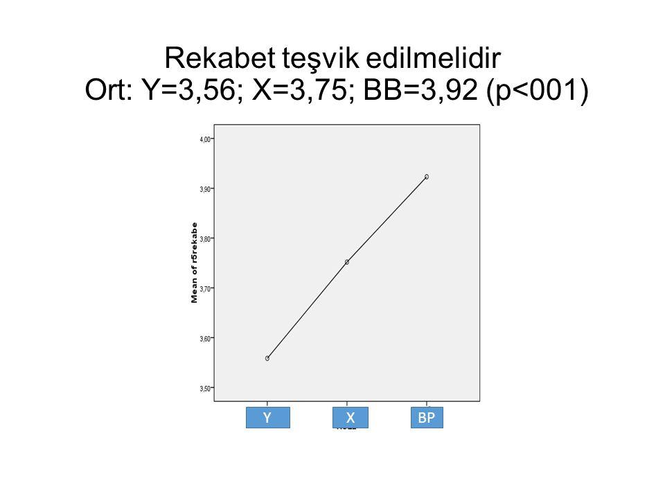 Rekabet teşvik edilmelidir Ort: Y=3,56; X=3,75; BB=3,92 (p<001) YXBP