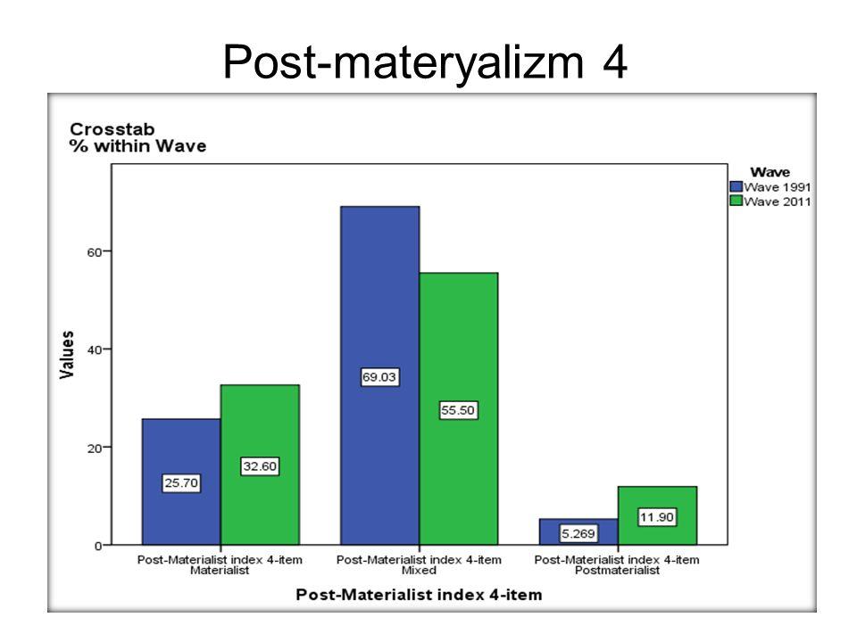 Post-materyalizm 4