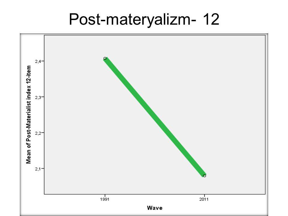 Post-materyalizm- 12