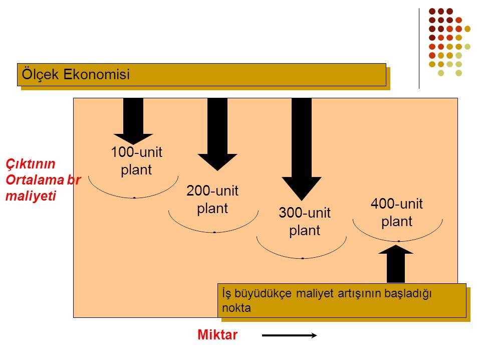 100-unit plant 200-unit plant 300-unit plant 400-unit plant Miktar Çıktının Ortalama br maliyeti Ölçek Ekonomisi İş büyüdükçe maliyet artışının başladığı nokta
