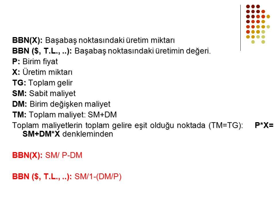 BBN(X): Başabaş noktasındaki üretim miktarı BBN ($, T.L.,..): Başabaş noktasındaki üretimin değeri.