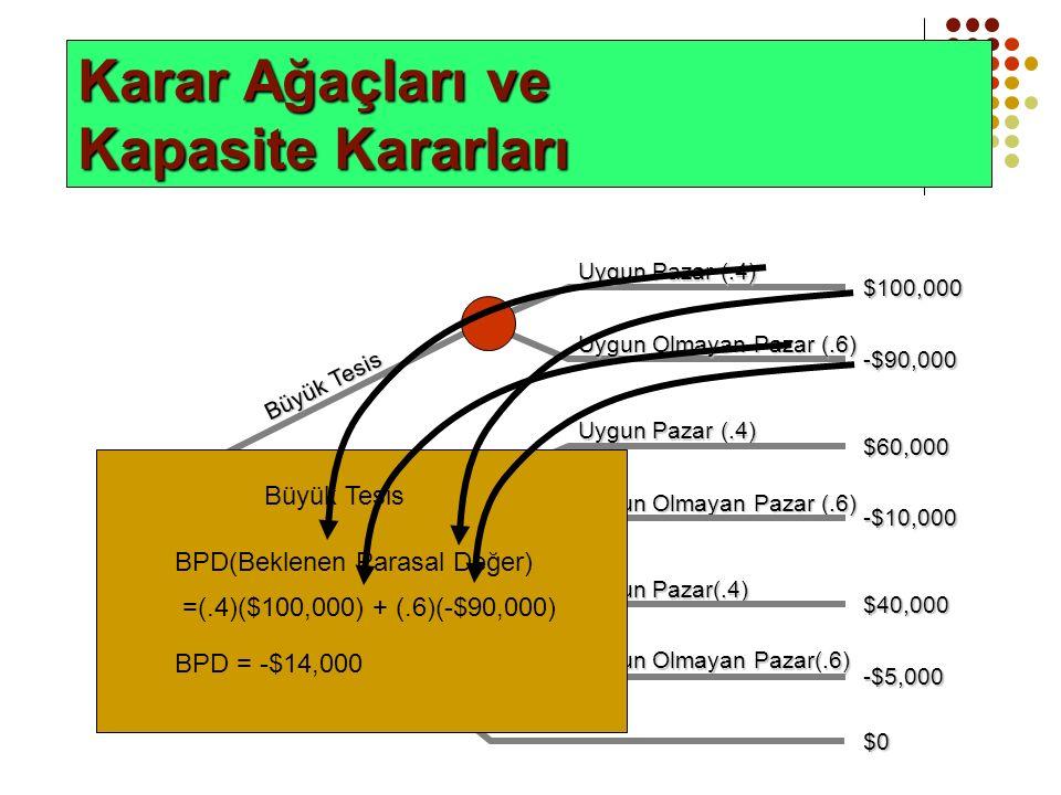 Karar Ağaçları ve Kapasite Kararları -$90,000 Uygun Olmayan Pazar (.6) Uygun Pazar (.4) $100,000 Büyük Tesis Uygun Pazar (.4) Uygun Olmayan Pazar (.6) $60,000 -$10,000 Medium plant Uygun Pazar(.4) Uygun Olmayan Pazar(.6) $40,000 -$5,000 Small plant $0 Do nothing BPD(Beklenen Parasal Değer) =(.4)($100,000) + (.6)(-$90,000) Büyük Tesis BPD = -$14,000