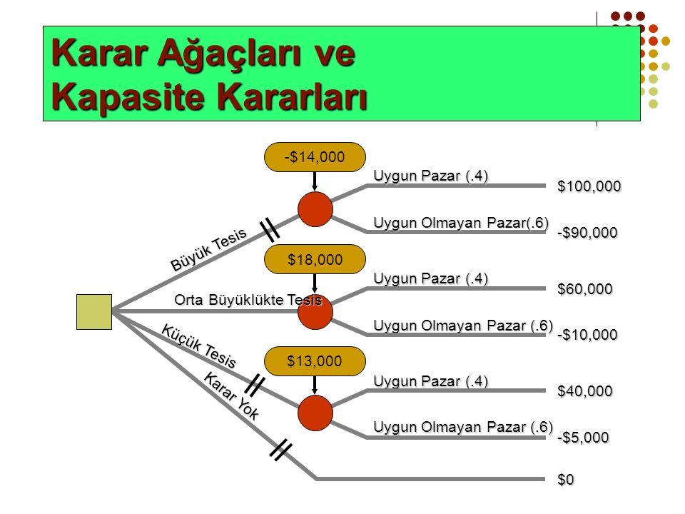 Karar Ağaçları ve Kapasite Kararları -$14,000 $13,000$18,000 -$90,000 Uygun Olmayan Pazar(.6) Uygun Pazar (.4) $100,000 Büyük Tesis Uygun Pazar (.4) Uygun Olmayan Pazar (.6) $60,000 -$10,000 Orta Büyüklükte Tesis Uygun Pazar (.4) Uygun Olmayan Pazar (.6) $40,000 -$5,000 Küçük Tesis $0 Karar Yok