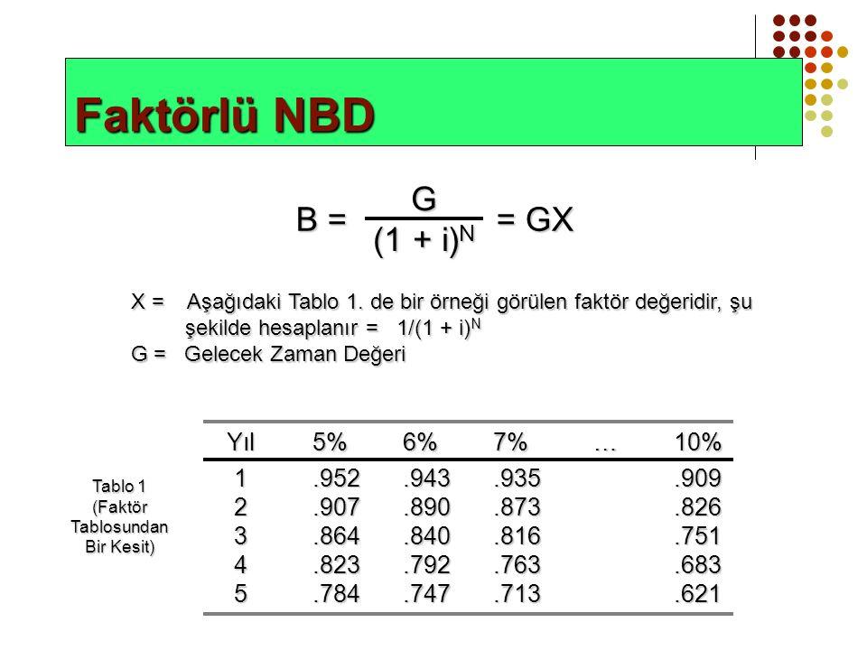Faktörlü NBD B = = GX G (1 + i) N X = Aşağıdaki Tablo 1.