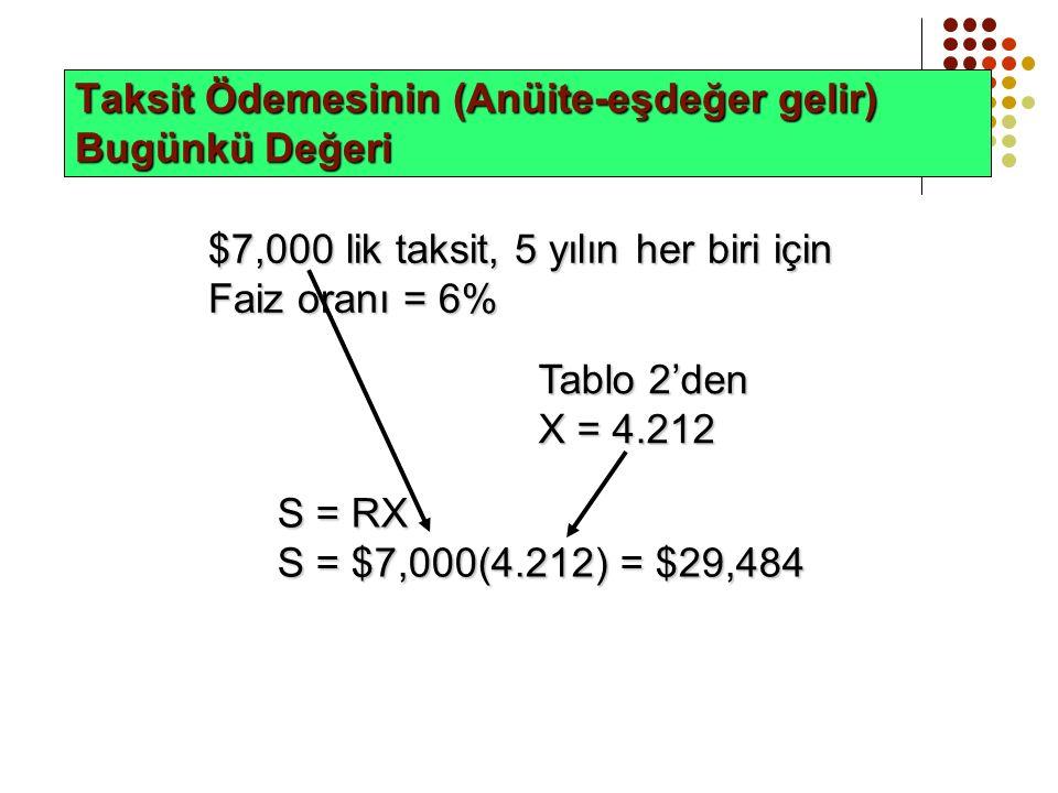 Taksit Ödemesinin (Anüite-eşdeğer gelir) Bugünkü Değeri $7,000 lik taksit, 5 yılın her biri için Faiz oranı = 6% Tablo 2'den X = 4.212 S = RX S = $7,000(4.212) = $29,484