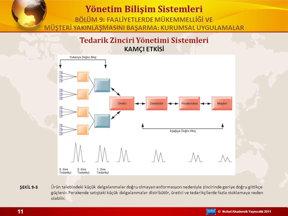 © Nobel Akademik Yayıncılık 2011 Yönetim Bilişim Sistemleri KAMÇI ETKİSİ Ürün talebindeki küçük dalgalanmalar doğru olmayan enformasyon nedeniyle zincirinde geriye doğru gittikçe güçlenir.
