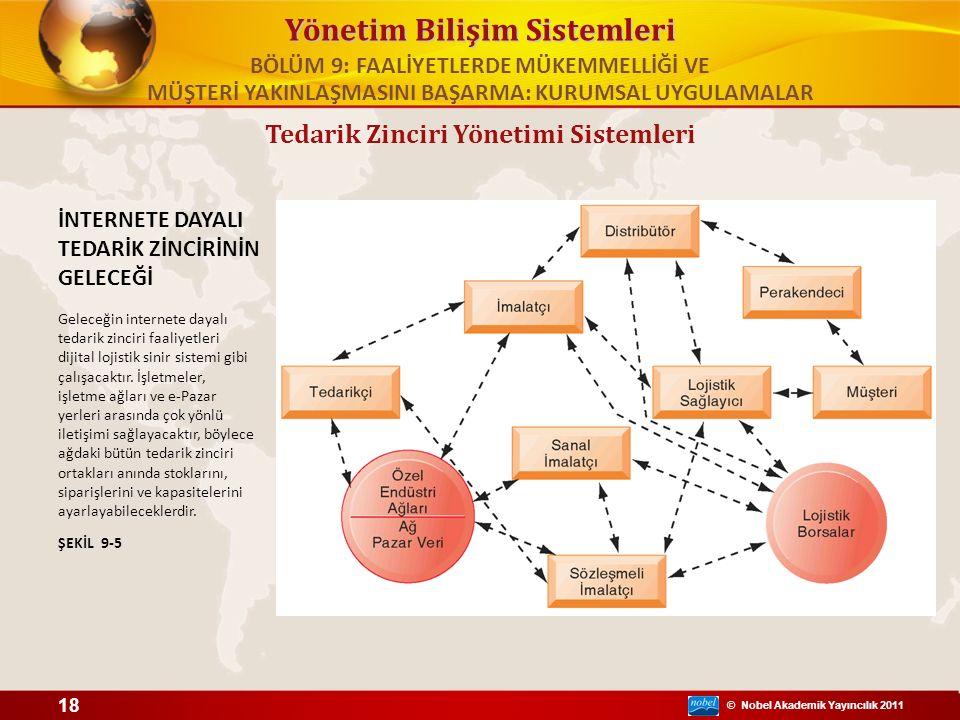 © Nobel Akademik Yayıncılık 2011 Yönetim Bilişim Sistemleri Tedarik Zinciri Yönetimi Sistemleri İNTERNETE DAYALI TEDARİK ZİNCİRİNİN GELECEĞİ Geleceğin internete dayalı tedarik zinciri faaliyetleri dijital lojistik sinir sistemi gibi çalışacaktır.