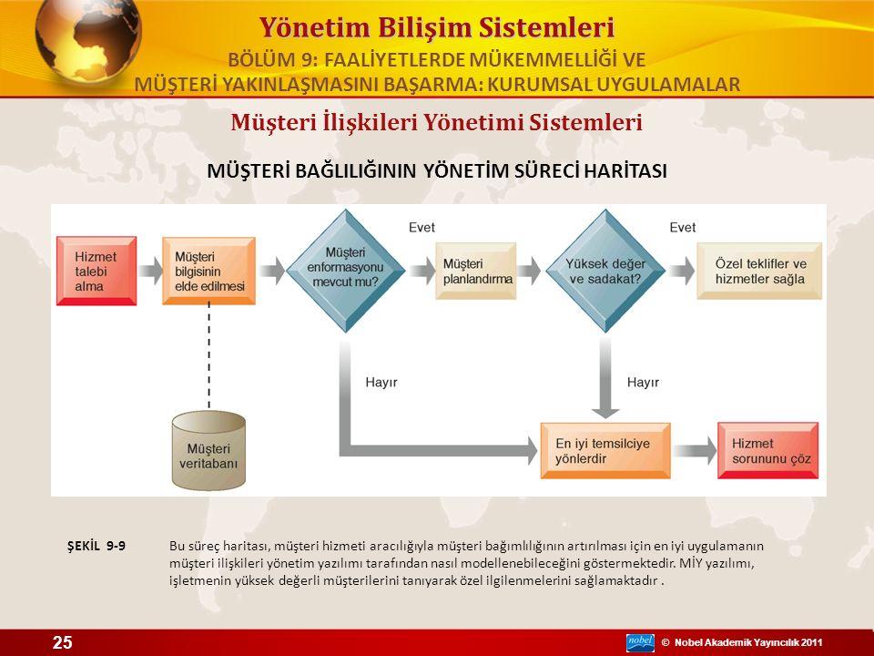 © Nobel Akademik Yayıncılık 2011 Yönetim Bilişim Sistemleri Müşteri İlişkileri Yönetimi Sistemleri MÜŞTERİ BAĞLILIĞININ YÖNETİM SÜRECİ HARİTASI Bu süreç haritası, müşteri hizmeti aracılığıyla müşteri bağımlılığının artırılması için en iyi uygulamanın müşteri ilişkileri yönetim yazılımı tarafından nasıl modellenebileceğini göstermektedir.