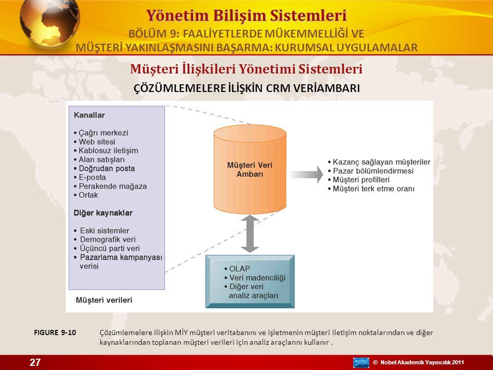 © Nobel Akademik Yayıncılık 2011 Yönetim Bilişim Sistemleri Müşteri İlişkileri Yönetimi Sistemleri ÇÖZÜMLEMELERE İLİŞKİN CRM VERİAMBARI Çözümlemelere ilişkin MİY müşteri veritabanını ve işletmenin müşteri iletişim noktalarından ve diğer kaynaklarından toplanan müşteri verileri için analiz araçlarını kullanır.