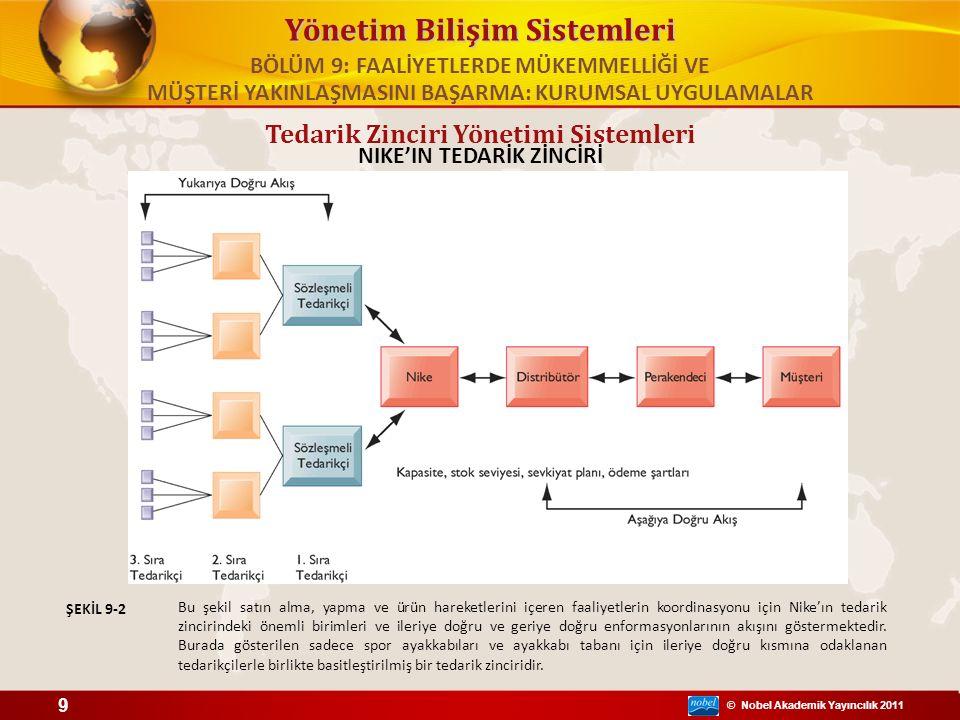 © Nobel Akademik Yayıncılık 2011 Yönetim Bilişim Sistemleri Müşteri İlişkileri Yönetimi Sistemleri MÜŞTERİ İLİŞKİLERİ YÖNETİMİ (MİY) MİY sistemleri farklı bakış açılarından müşterileri incelerler.