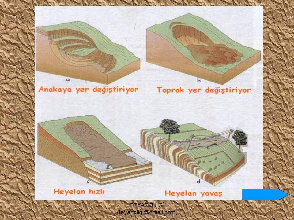 FEYAZ BİLGİ (feyazbilgi@gmail.com) Toprak Kayması ve Heyelan Toprağın üst kısmının eğimli yamaçlardan aşağı inmesine toprak kayması, toprakla beraber alttaki tabakalar ve ana kayanın kaymasına da heyelan denir.