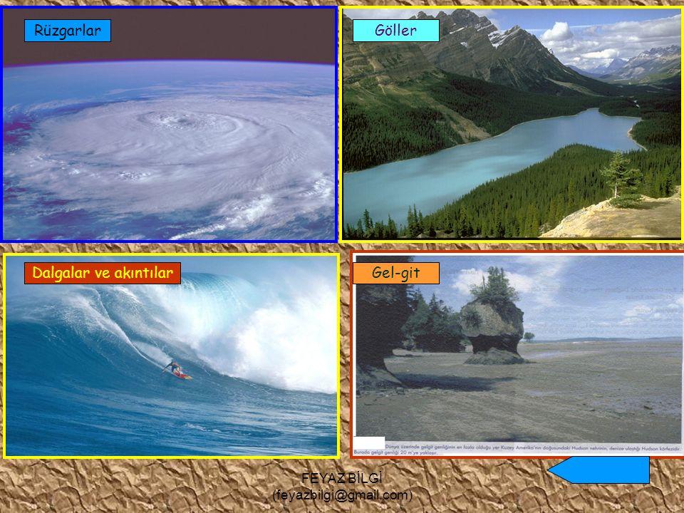 FEYAZ BİLGİ (feyazbilgi@gmail.com) Yer altı suları ve kaynaklar Karstik şekiller Buzullar