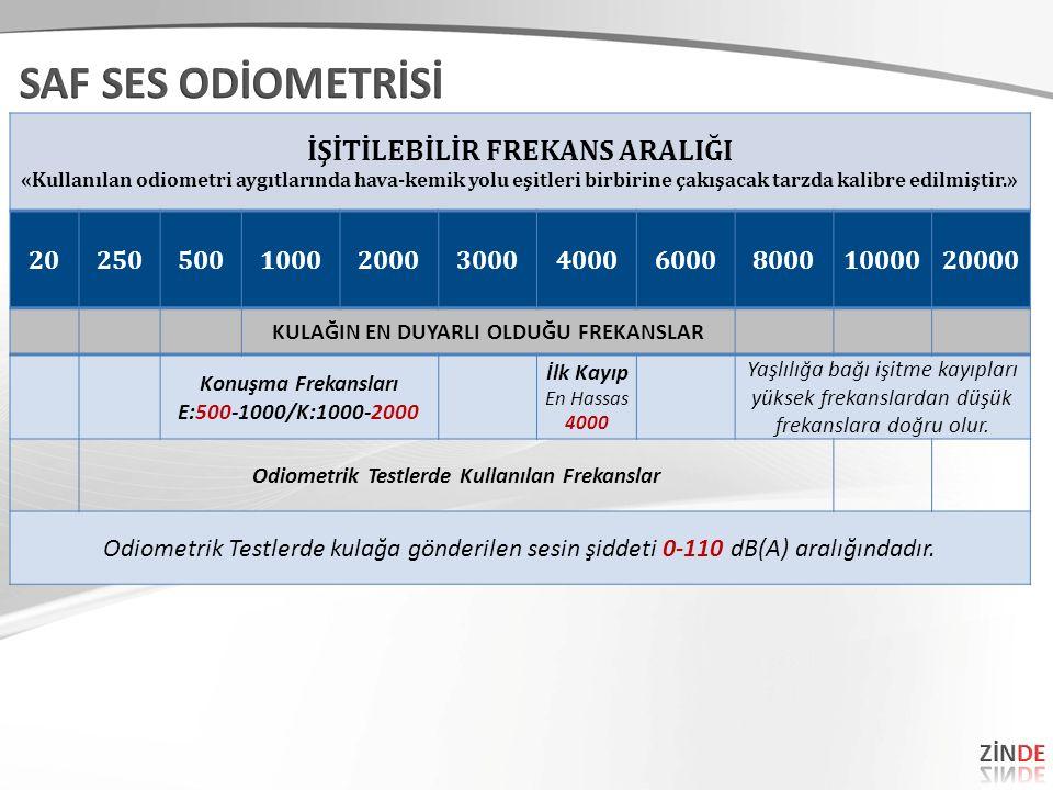 İŞİTİLEBİLİR FREKANS ARALIĞI «Kullanılan odiometri aygıtlarında hava-kemik yolu eşitleri birbirine çakışacak tarzda kalibre edilmiştir.» 202505001000200030004000600080001000020000 KULAĞIN EN DUYARLI OLDUĞU FREKANSLAR Konuşma Frekansları E:500-1000/K:1000-2000 İlk Kayıp En Hassas 4000 Yaşlılığa bağı işitme kayıpları yüksek frekanslardan düşük frekanslara doğru olur.