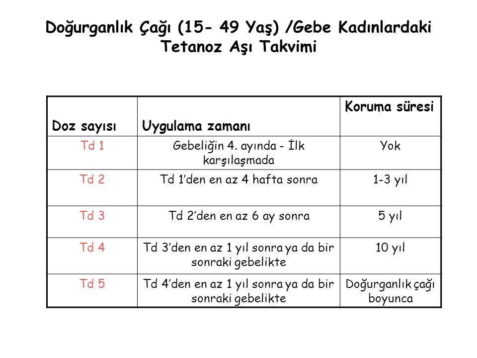 Doğurganlık Çağı (15- 49 Yaş) /Gebe Kadınlardaki Tetanoz Aşı Takvimi Doz sayısıUygulama zamanı Koruma süresi Td 1Gebeliğin 4. ayında - İlk karşılaşmad