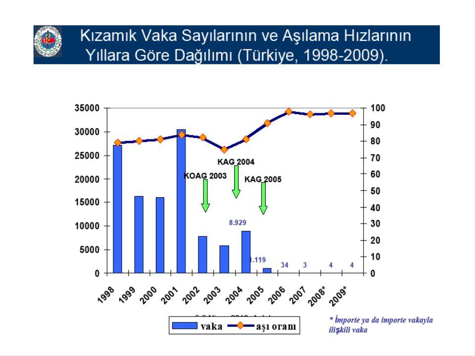 Doğurganlık Çağı (15- 49 Yaş) /Gebe Kadınlardaki Tetanoz Aşı Takvimi Doz sayısıUygulama zamanı Koruma süresi Td 1Gebeliğin 4.