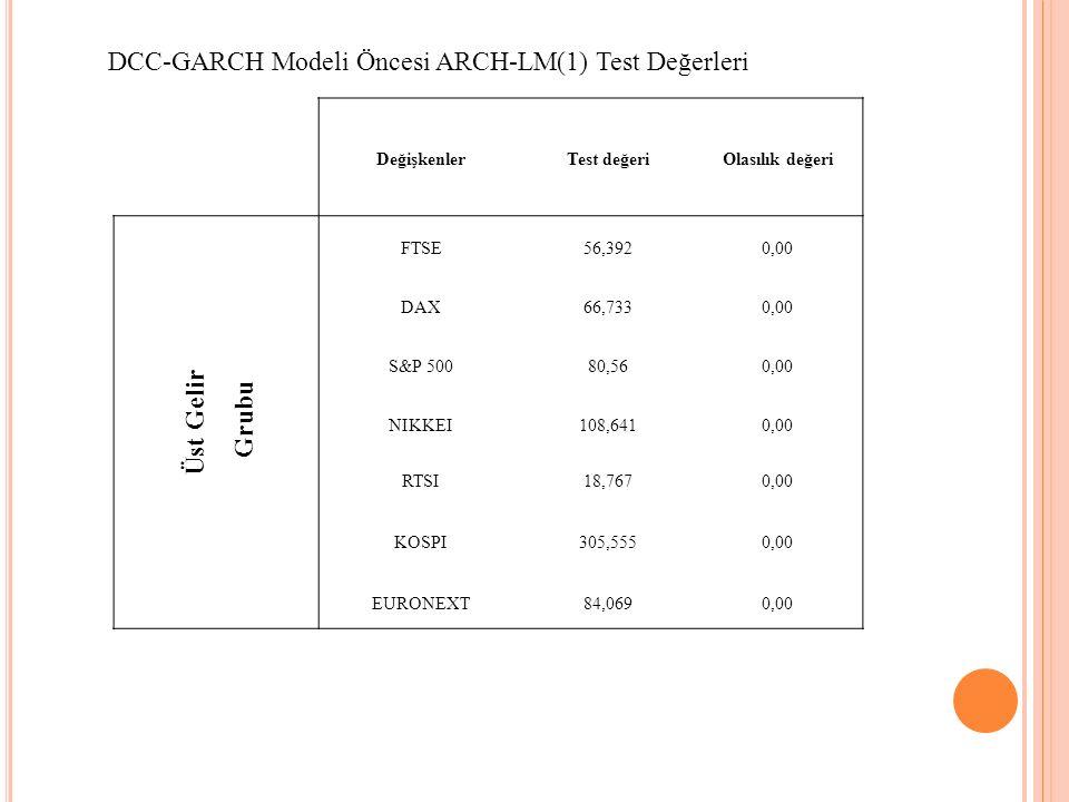 DCC-GARCH Modeli Öncesi ARCH-LM(1) Test Değerleri DeğişkenlerTest değeriOlasılık değeri Üst Gelir Grubu FTSE56,3920,00 DAX66,7330,00 S&P 50080,560,00