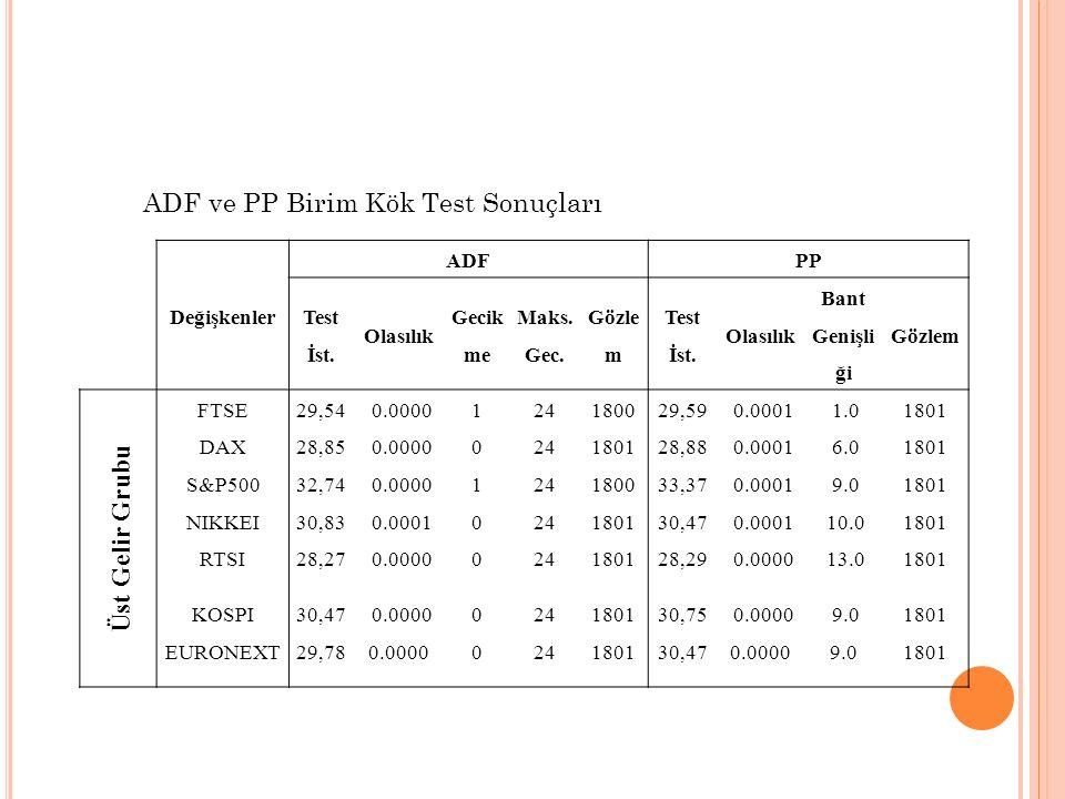 ADF ve PP Birim Kök Test Sonuçları Değişkenler ADFPP Test İst. Olasılık Gecik me Maks. Gec. Gözle m Test İst. Olasılık Bant Genişli ği Gözlem Üst Geli