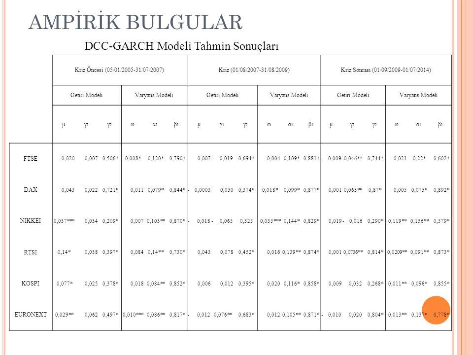 AMPİRİK BULGULAR DCC-GARCH Modeli Tahmin Sonuçları Kriz Öncesi (05/01/2005-31/07/2007)Kriz (01/08/2007-31/08/2009)Kriz Sonrası (01/09/2009-01/07/2014)