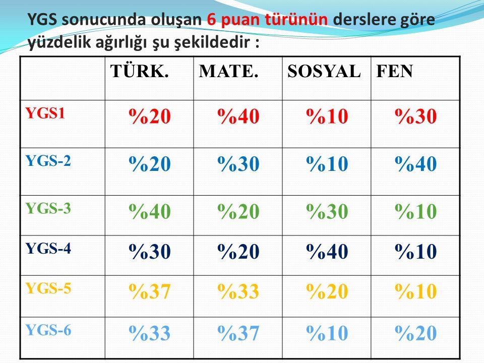 YGS sonucunda oluşan 6 puan türünün derslere göre yüzdelik ağırlığı şu şekildedir : TÜRK.MATE.SOSYALFEN YGS1 %20%40%10%30 YGS-2 %20%30%10%40 YGS-3 %40%20%30%10 YGS-4 %30%20%40%10 YGS-5 %37%33%20%10 YGS-6 %33%37%10%20
