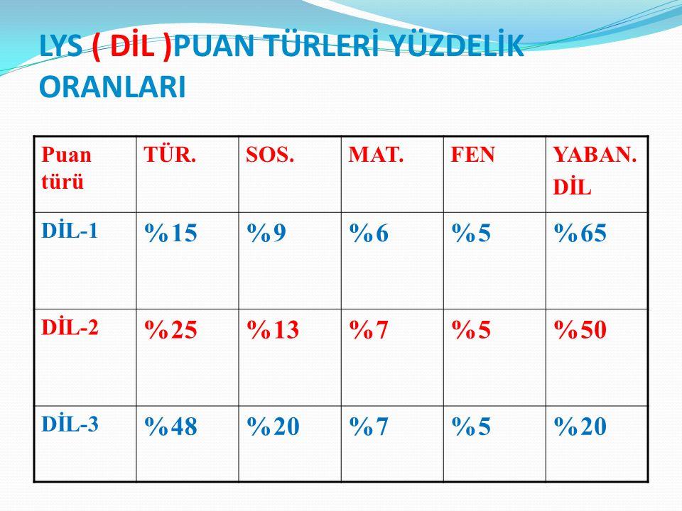 LYS ( DİL )PUAN TÜRLERİ YÜZDELİK ORANLARI Puan türü TÜR.SOS.MAT.FENYABAN.