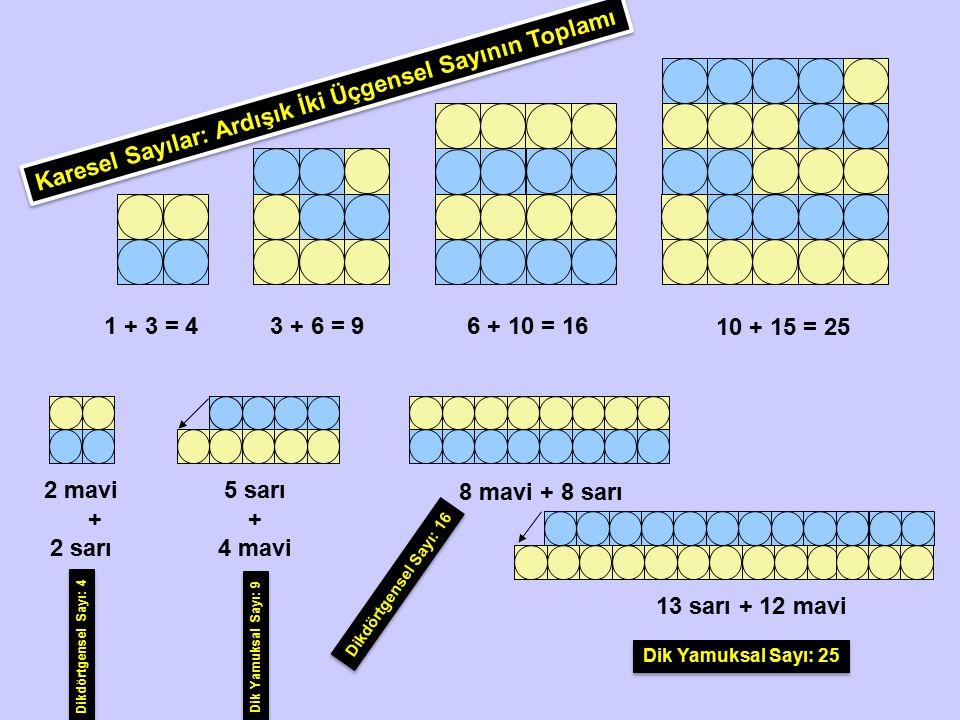 Karesel Sayı: 9 Dik Yamuksal Sayı: 5+4 Karesel Sayı: 9 Karesel Sayı: 16 + ( Eşitliğin her iki tarafına sağdan 16 karesel sayısını ekleyelim ) = Dik Yamuksal Sayı: 5+4 Karesel Sayı: 16 + = Karesel Sayı: 9 Karesel Sayı: 16 + = Dik Yamuksal Sayı: 9 + Karesel sayı: 16 Karesel Sayı: 25 = Yukarıdaki Eşitliğin Sağ Tarafını Cebirsel Toplayalım