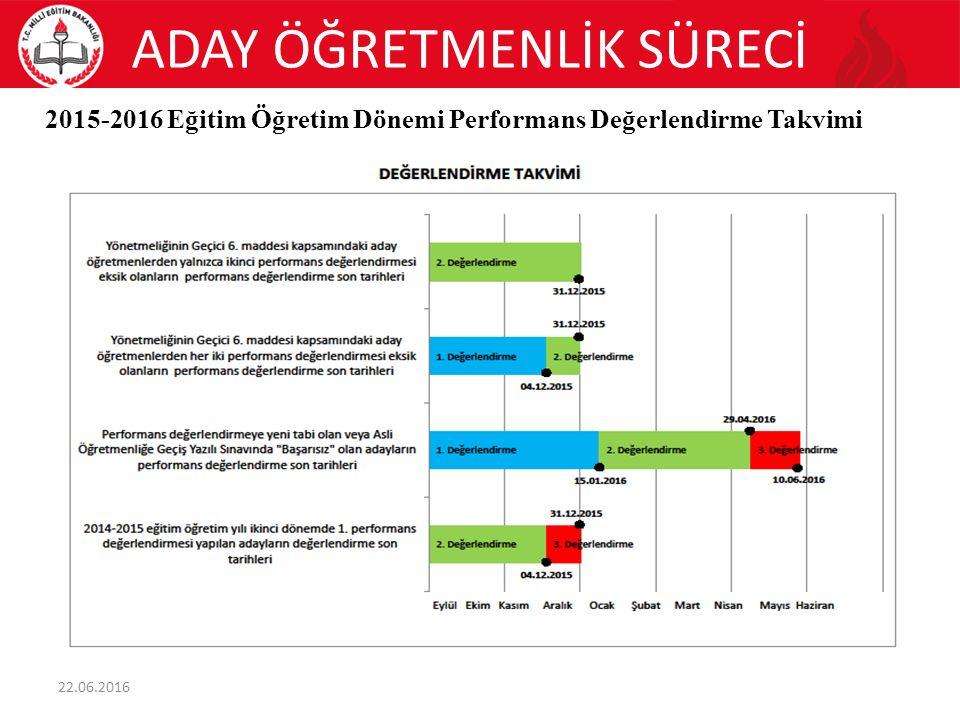 ADAY ÖĞRETMENLİK SÜRECİ 2015-2016 Eğitim Öğretim Dönemi Performans Değerlendirme Takvimi 22.06.2016